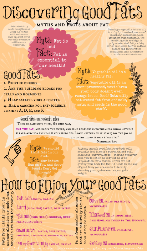 A clear description of good fats vs bad fats and how to enjoy them in your diet!